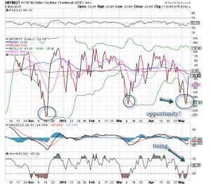 market tells oscillator